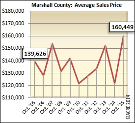 For Marshall County homes during October, the average sales price spiked to $160,449 during October, a 32 percent increase over last year.