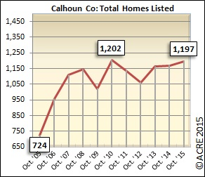 Inventory in Calhoun County during October rose slightly by 2.3 percent during October.