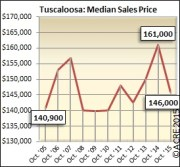 The median sales price in October dipped from $161,000 last October to $146,000 in 2015.