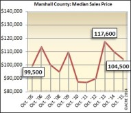 The median sales price in Marshall County during October dipped by 5 percent.