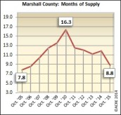 Months of supply is better than the 16.3 peak in 2010 but still has a ways to go at 8.8 during October.