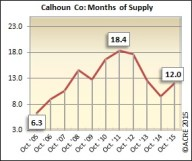 The 12.0 months of supply is not ideal for Calhoun County in October but is 34.8 percent better than the October peak of 18.4 (2011).