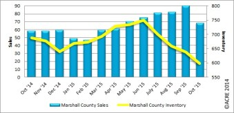Year-to-date sales during October are up 9 percent in Marshall County.