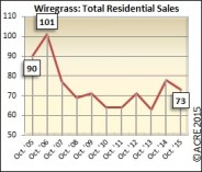 Sales are still well below the 2006 peak of 101 units, sitting at 73 during October 2015.