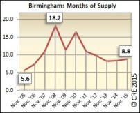 Months of supply is up compared to October but down significantly from the 2008 peak of 18.2.