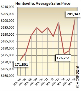 The average home sold during January in Huntsville sold for $201,347.
