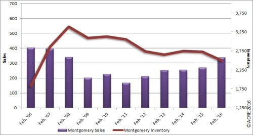 Home sales during February in Montgomery rose 26 percent over the same period last year.