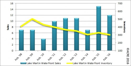 There were 12 units sold on Lake Martin's waterfront area during February.