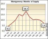 There were 7.4 months of supply on the market in Montgomery during February.