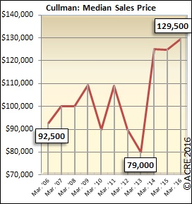 The median sales price for homes sold in Cullman during March was $129,500.