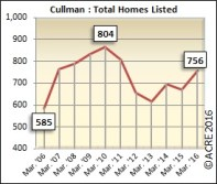 There were 756 total units listed for sale in Cullman during March.