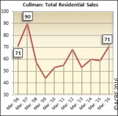 There were 71 units sold in Cullman during March.