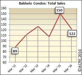There were 122 condo units sold in Baldwin County during March.