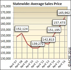 The average sales price for homes sold in Alabama during April was $165,962.