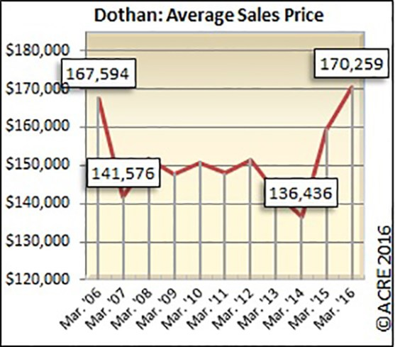 The average sales price for homes sold in Dothan during April was $170,259.
