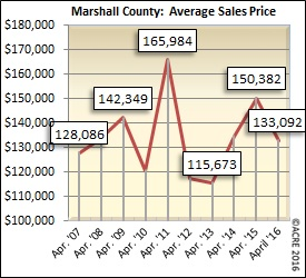 The average sales price for homes sold in Marshall County during April was $133,092.