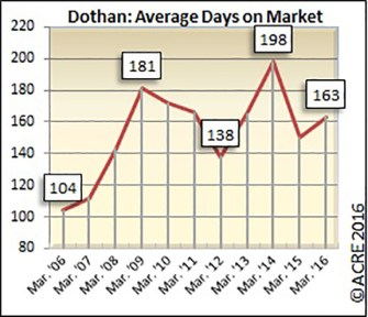 On average, homes sold in Dothan during April spent 163 days on the market.