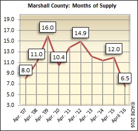 There were 6.5 months of supply on the market in April in Marshall County.