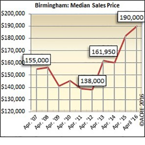 The median sales price for homes sold in Birmingham during April was $190,000.