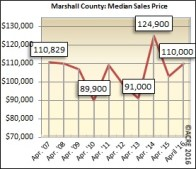 The median sales price for homes sold in Marshall County during April was $110,000.