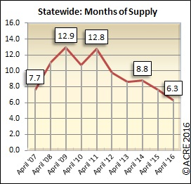 There were 6.3 months of supply on the market in Alabama during April.