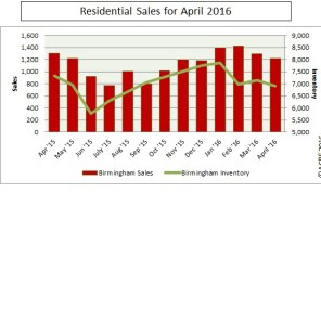 There were 1,307 homes sold in Birmingham during April versus 7,319 homes listed on the market.