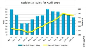 There were 577 homes listed for sale versus 89 homes sold during April in Marshall County.