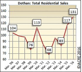 Home sales in April in Dothan were up 12 percent over last year.