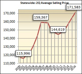 The average sales price for homes sold in Alabama during the second quarter was $171,583.