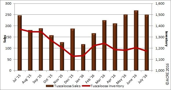 Year-to-date home sales in Tuscaloosa rose 17.5 percent over the same period last year.