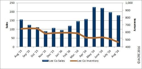 Year-to-date sales in Lee County through August up 9.5 percent over the same period last year.