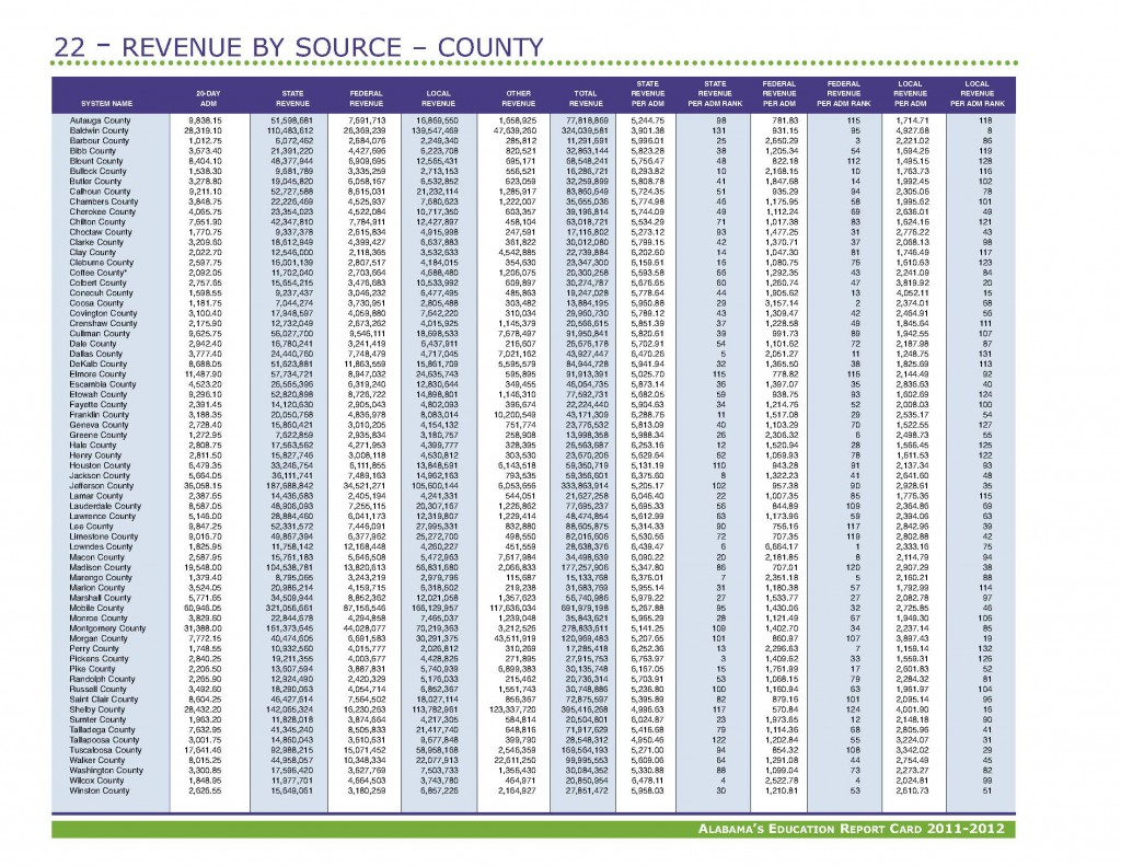 Revenue FY12 AlabamaEducationReportCard_Page_1