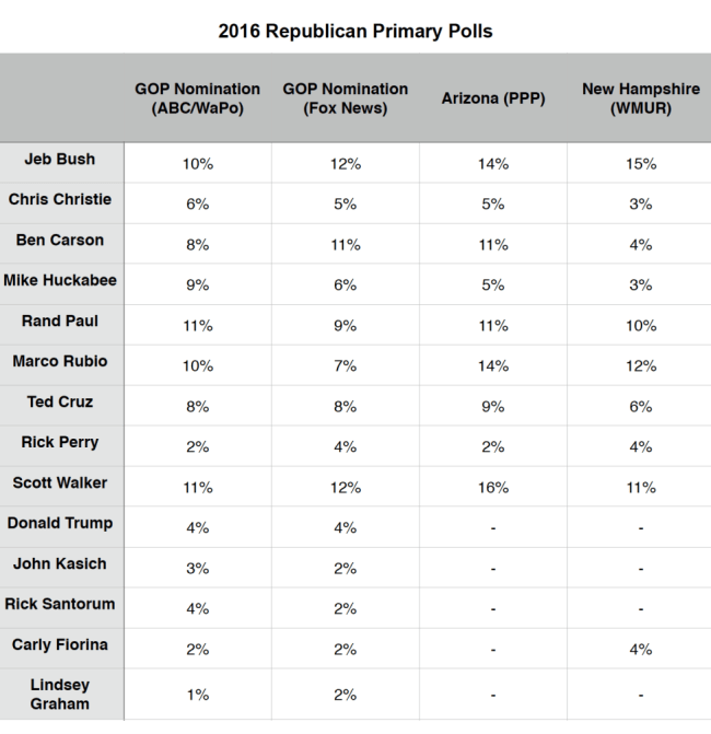 GOP Primary Polls_8 June 2015
