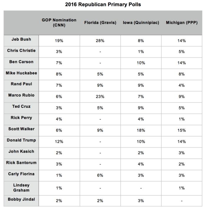 2016 Republican Primary Polls_6 July 2015