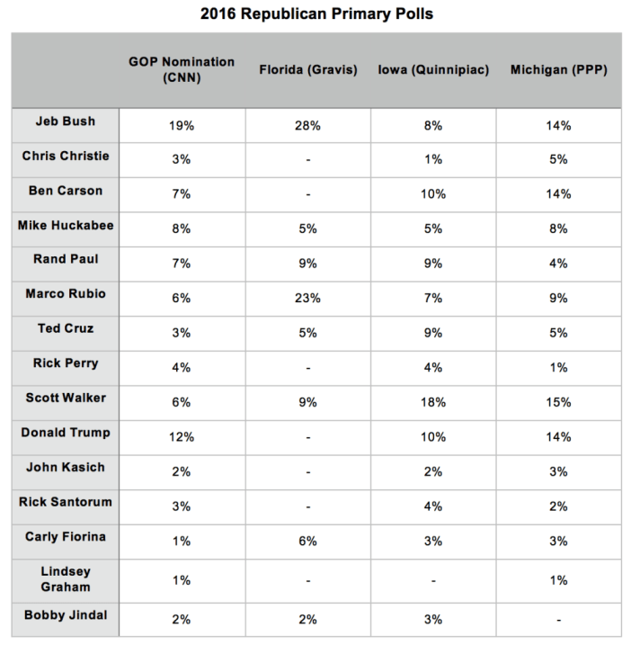 2016 Republican Primary Polls_6 July 2015