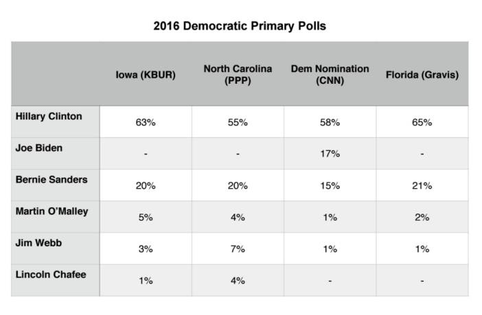 Primary Brief_13 July 2015_Dem Polls