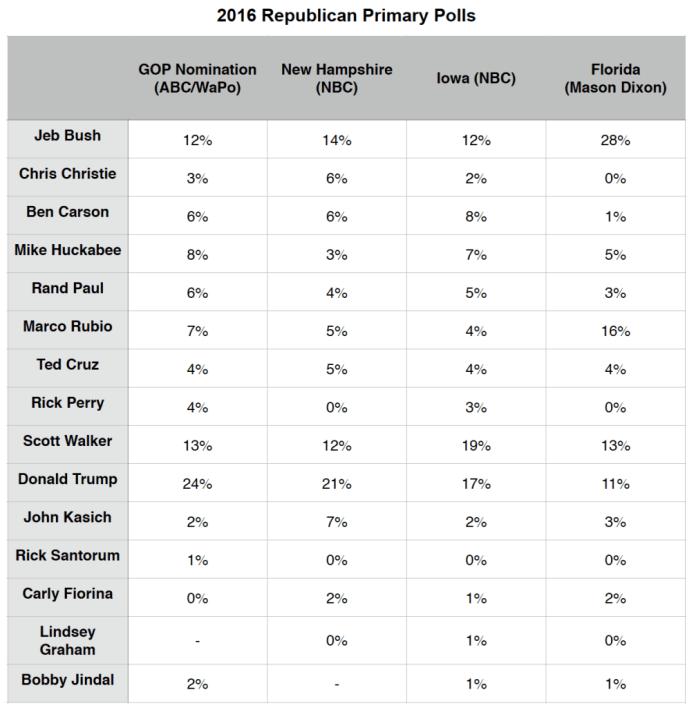 Primary Brief_27 July 2015_GOP Polls