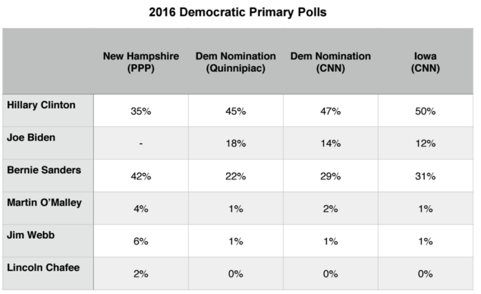 2016 Presidential Primary Brief_Dem Polls_31 Aug 2015