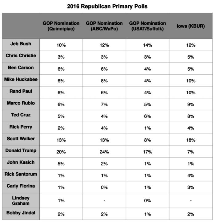 Primary Brief_3 Aug 2015_GOP Polls
