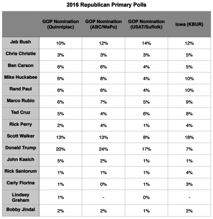 Primary Brief_Democratic Polls_10 August 2015