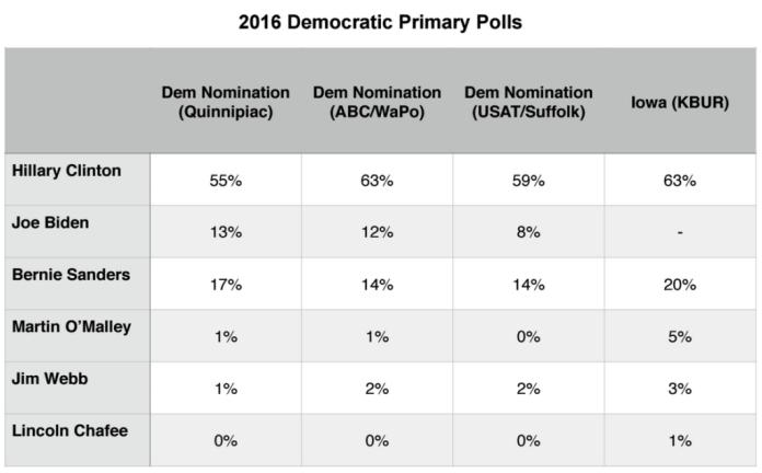Primary Brief_GOP Polls_10 August 2015