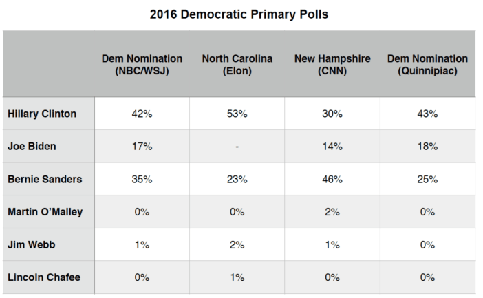 Primary Brief_Polls_Dem_28 Sept 2015