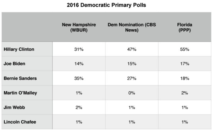 Primary Brief_Polls_Dems_21 Sept 2015