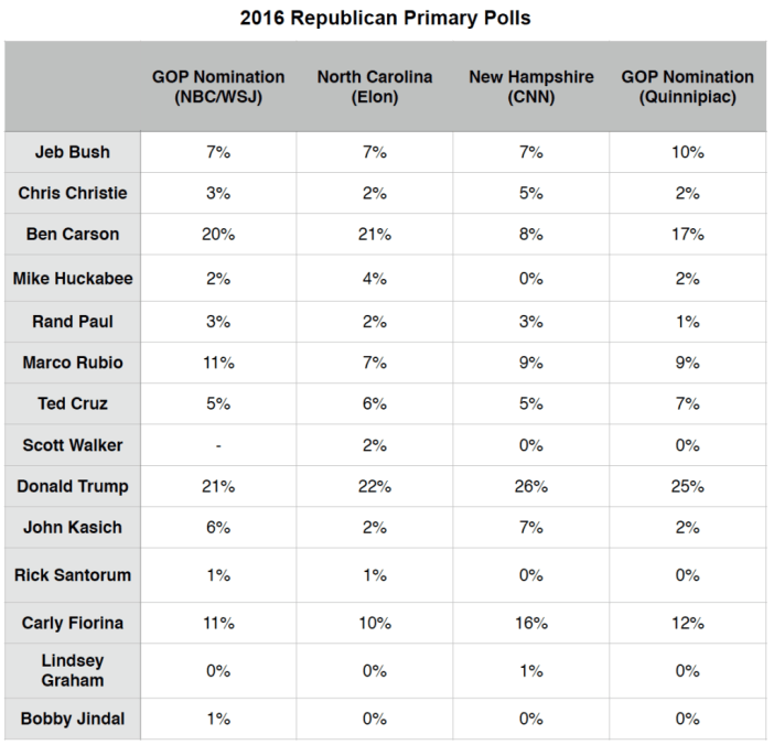 Primary Brief_Polls_GOP_28 Sept 2015