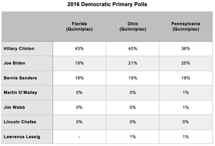Primary Brief_Dem Poll_13 Oct 2015