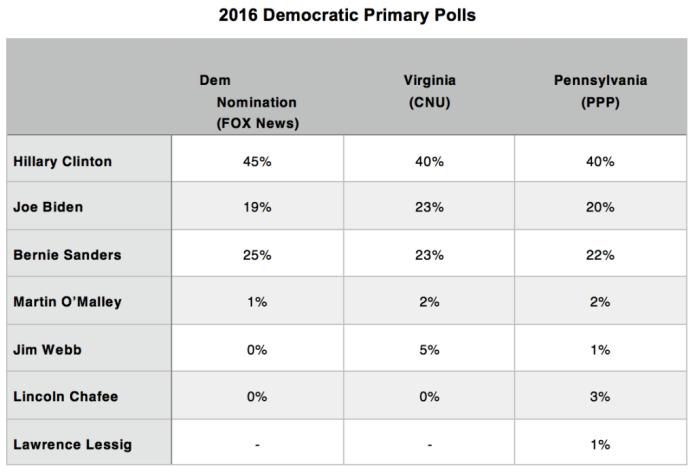 Primary Brief_Dem Polls_19 Oct 2015