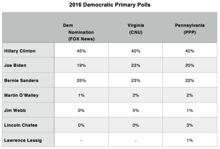Primary Brief_Dem Polls_19 Oct 2015