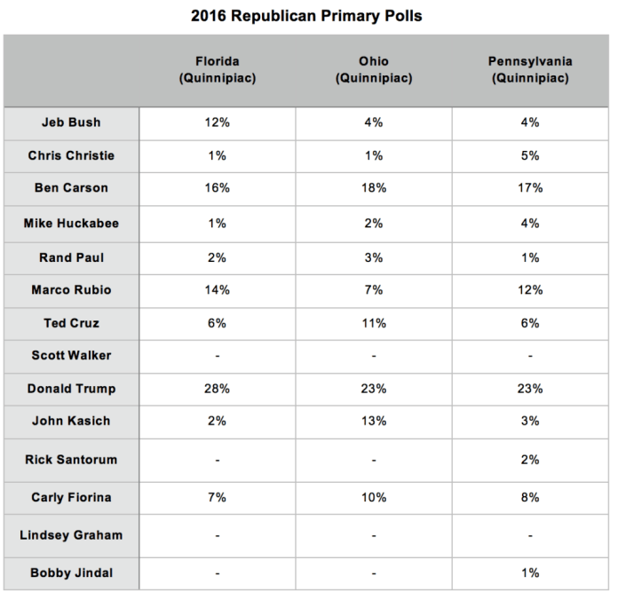 Primary Brief_GOP Poll_13 Oct 2015