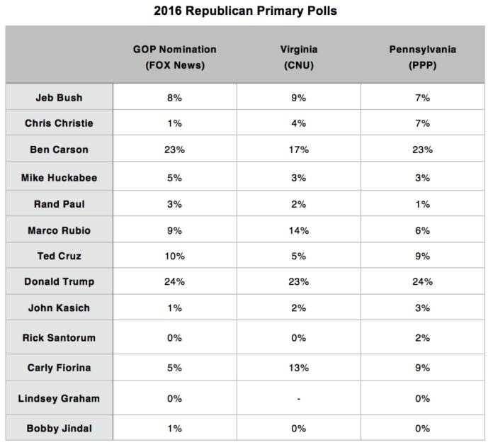 Primary Brief_GOP Polls_19 Oct 2015