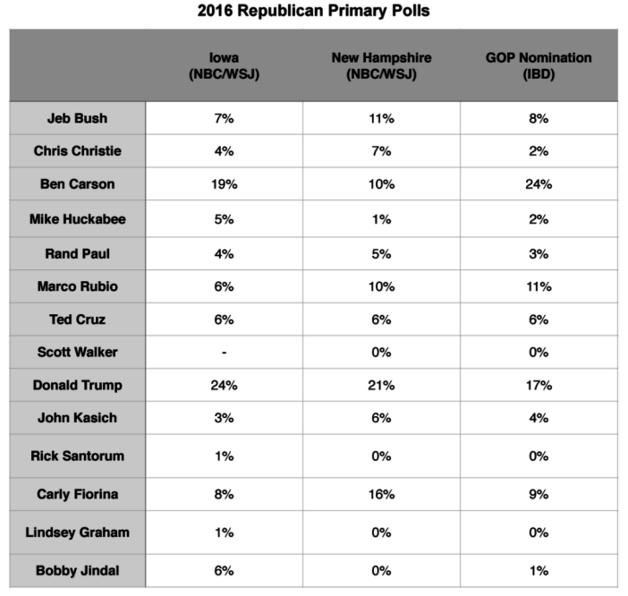 Primary Brief_GOP Polls_5 Oct 2015